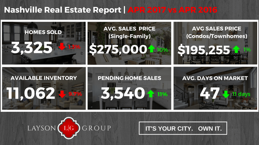 Nashville Housing Stats April 2017